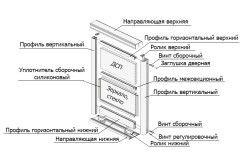 Основні комплектуючі розсувних дверей