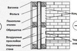 Помилкова схема утеплення зовнішньої стіни зсередини