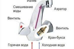 Схема розташування кран-букси