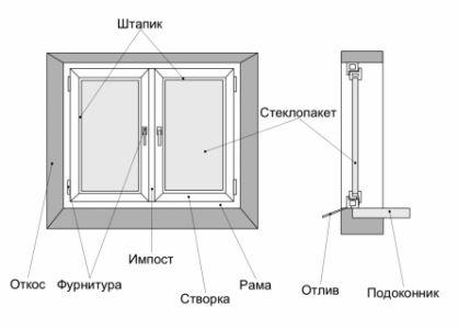 Фото - Як прибрати вікно на лоджію: інструкція