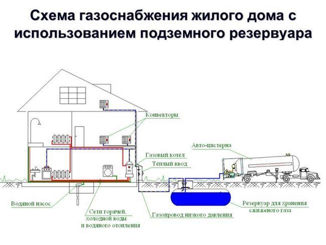Фото - Як вкоротити газову трубу