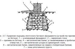 Фото - Як зміцнити стрічковий і блоковий фундамент старого будинку?