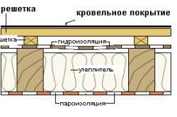 Фото - Як укласти гідроізоляцію для даху з профнастилу?