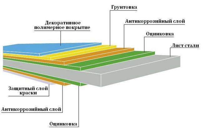 Структура листа профнастилу