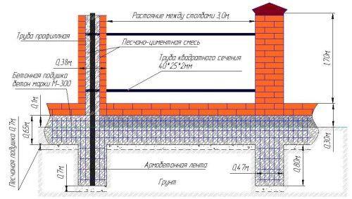Як посилити фундамент цегляного будинку