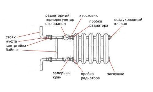 Фото - Як встановлюється опалювальна батарея?