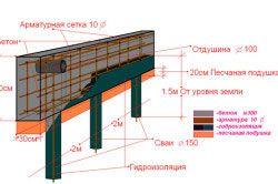 Схема пальового фундаменту.