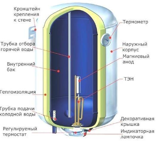 Фото - Як встановити електричний водонагрівач