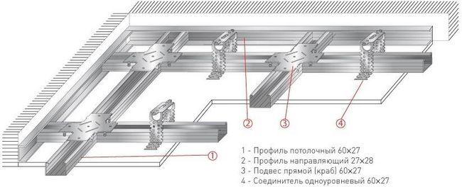 монтаж стелі