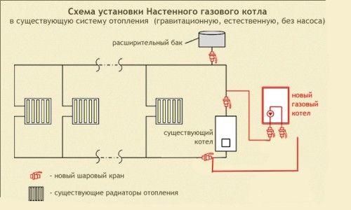 Схема установки газового настінного котла