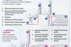 Схема пристрою і підключення одноконтурного і двоконтурного котла