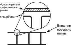 Схема пристрою листа полікарбонату