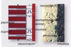 Схема обробки фасаду пінопластом
