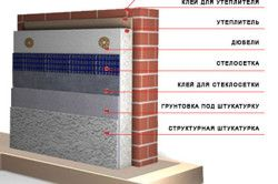 Загальна схема кріплення утеплювача на клей