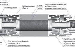 Схема пристрою двигуна асинхронного погружного