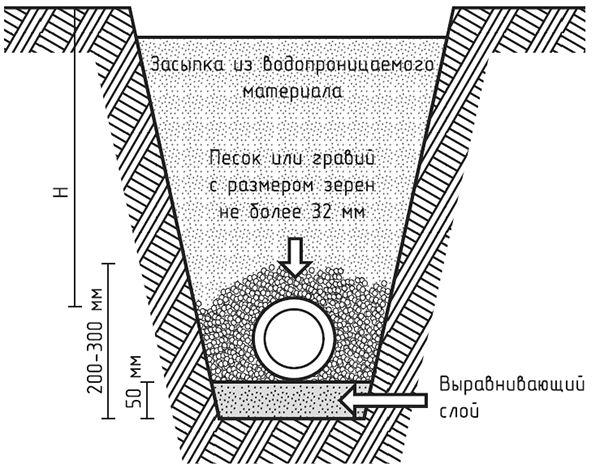Схема дренажу для будинку