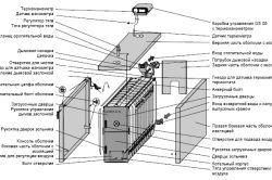 Фото - Як встановити твердопаливний котел самостійно