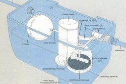 Схема зливного бачка унітазу