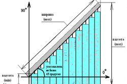 Схема вертикальних жалюзі з похилою системою