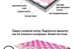 Схема монтажу теплої підлоги