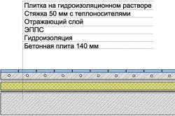 Схема гідроізоляції теплої підлоги