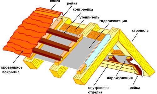 Фото - Як влаштована і з чого складається дах будинку?
