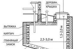 Схема гідроізольований вигрібної ями