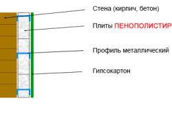 Схема утеплення внутрішніх стін за допомогою пінопласту