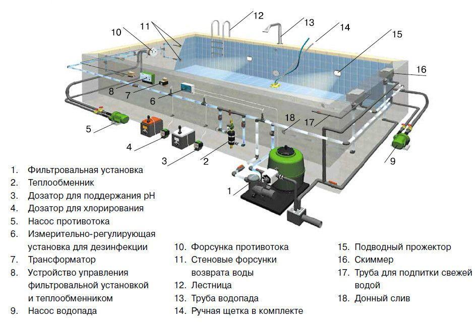 Система басейну із застосуванням скімера.