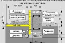 Схема утеплення цоколя пінопластом