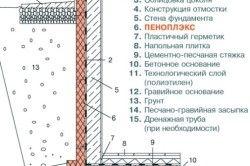 Схема зовнішнього утеплення фундаменту