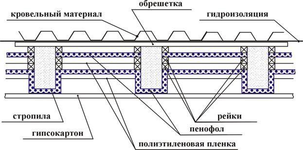 Схема теплоізоляції простий неексплуатованої даху