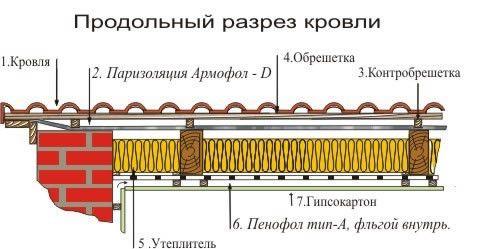 Схема поздовжньогорозрізу покрівлі