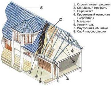 Схема утеплення мансардного даху