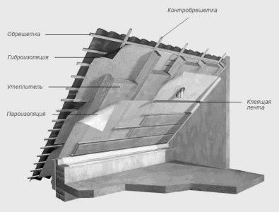Схема утеплення даху мансарди зсередини
