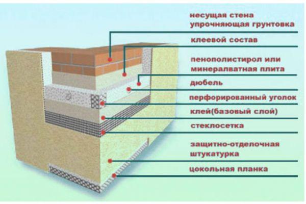 Схема утеплення фасаду.