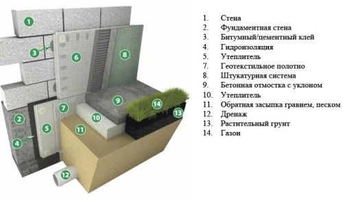 Фото - Як утеплити фундамент і цокольний поверх будівель?