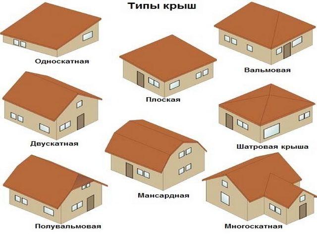 Різні типи дахів для лазні