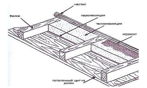 Схема утеплення горищного перекриття керамзитом