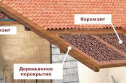Схема утеплення покрівлі керамзитом