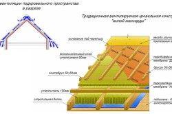 Схема одношарового утеплення мансарди