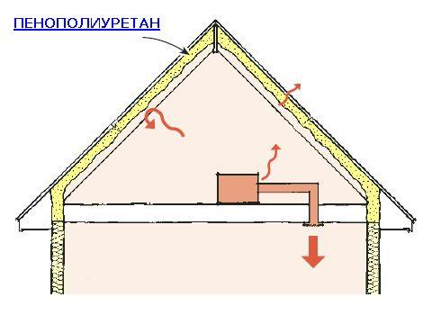 Фото - Як утеплити дах пінополіуретаном