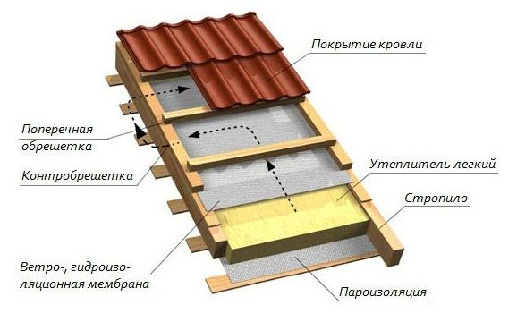 Утеплення даху зовні