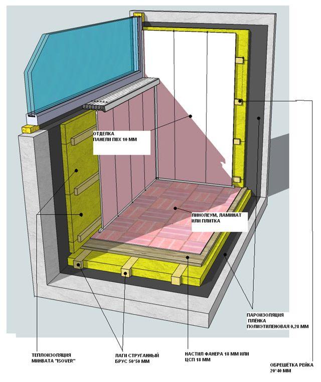 Утеплення балкона і лоджії