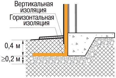 Схема утеплення фундаменту пінополіуретаном