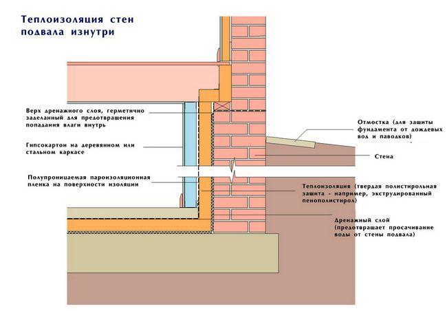 Теплоізоляція стін зсередини
