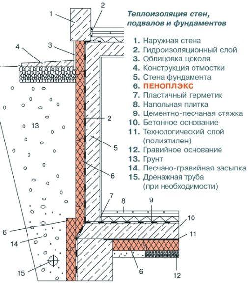Схема внутрішнього і зовнішнього утеплення льоху і його дренаж