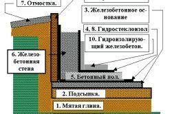 Влаштування вентиляції підвалу.