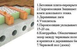 Схема утеплення підлоги пінопластом
