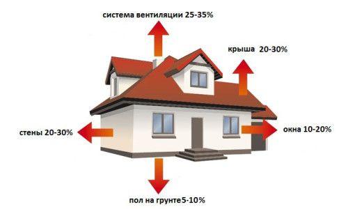 Фото - Як утеплити підлогу в дерев'яному будинку своїми руками: три простих рішення